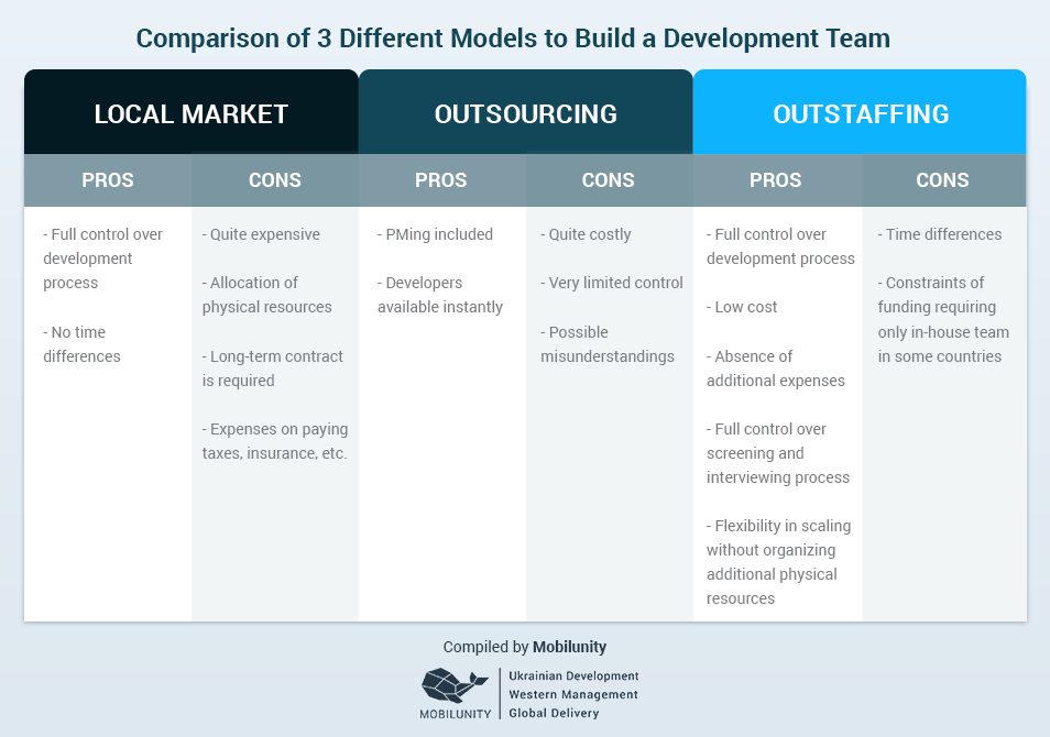 Comparison-of-3-Different-Models-to-Build-a-Development-Team-Javascript MEAN Stack