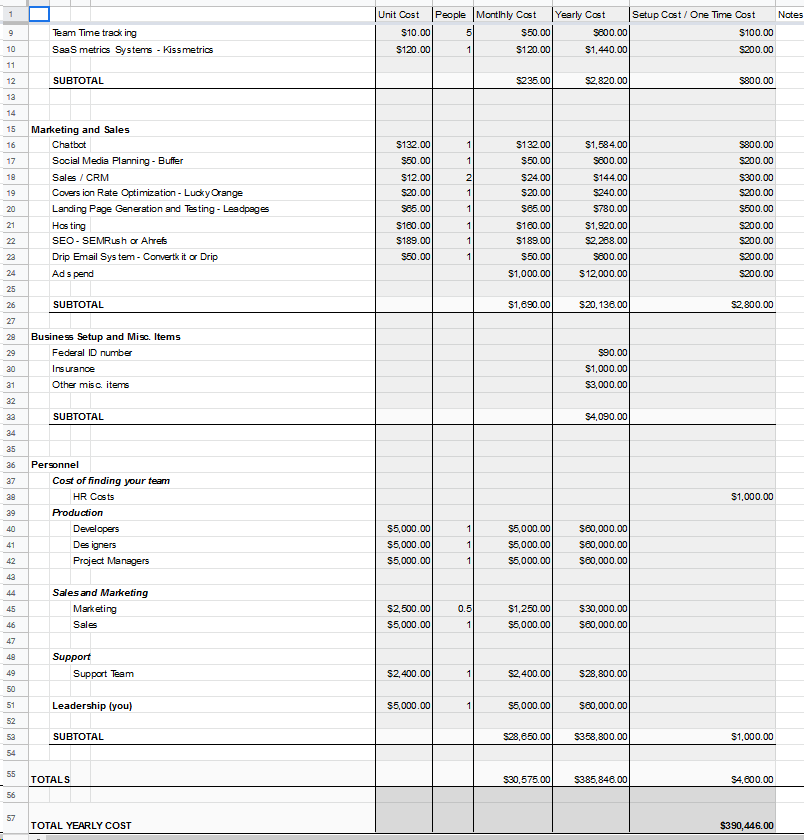 Template to estimate ongoing SaaS costs.
